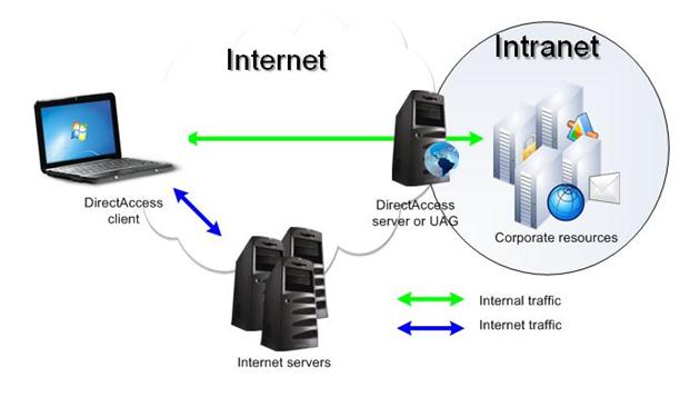 DirectAccess for SMB and Lab environments – Design, Step by Step and
