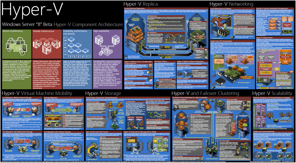Hyper-V Component Architecture Poster