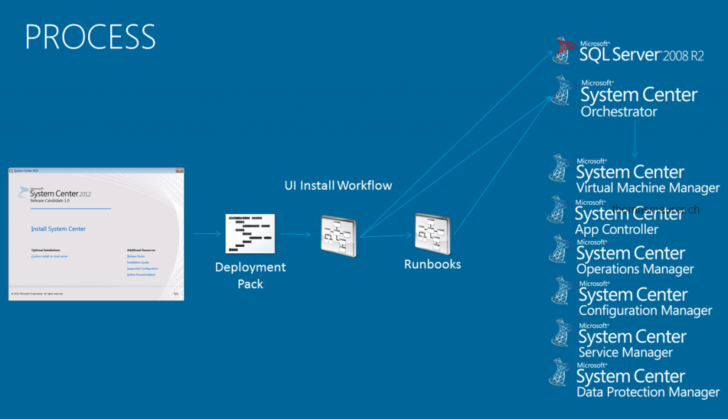 System Center Unified Installer Process