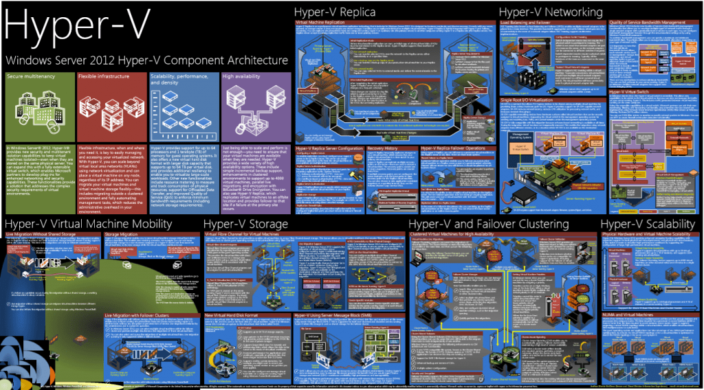 Windows Server 2012 Hyper-V Component Architecture Poster