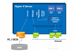 Hyper-V Converged Fabric