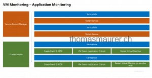 VM Monitoring - Application Monitoring