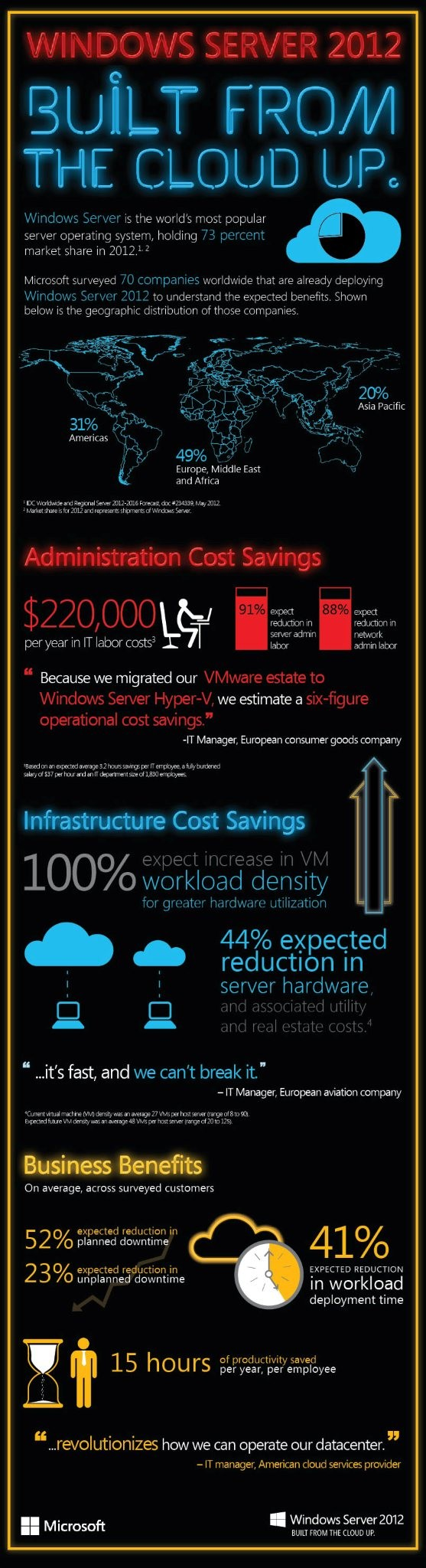 Windows Server 2012 Infographic