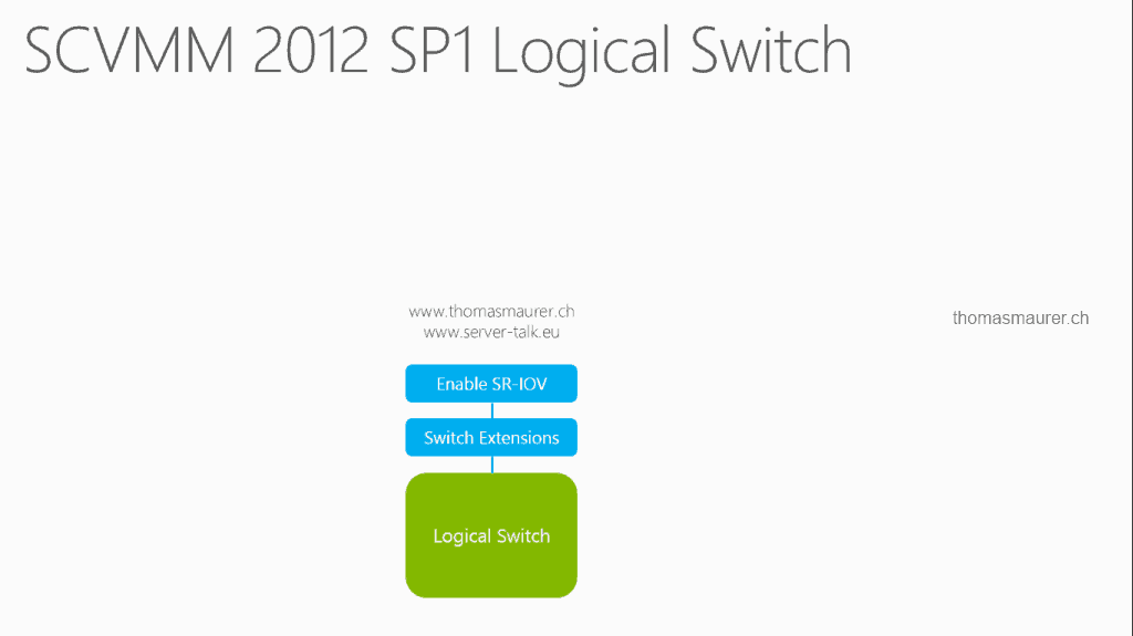 SCVMM 2012 SP1 Logical Switch