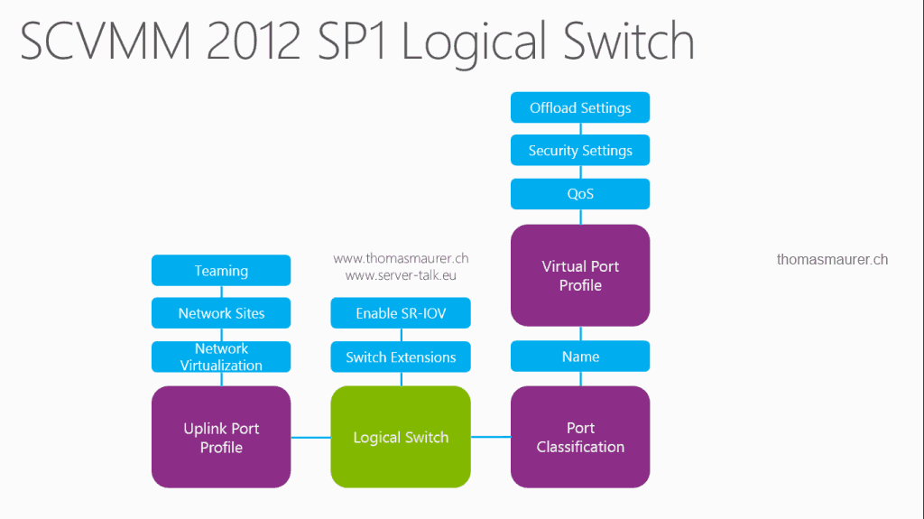 SCVMM 2012 SP1 Logical Switch3