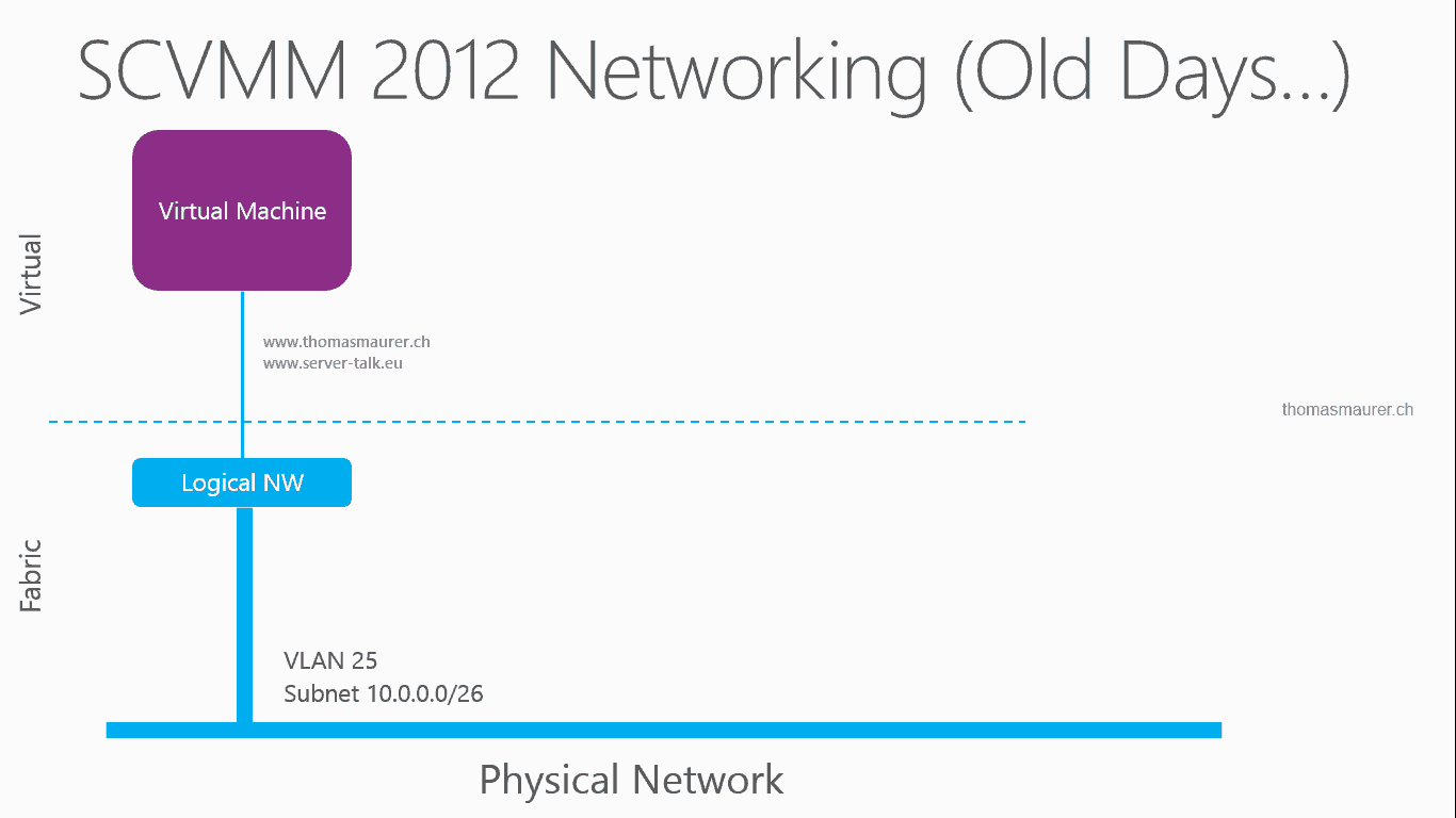 basic hyper v networking in system center 2012 sp1 virtual machine rh thomasmaurer ch