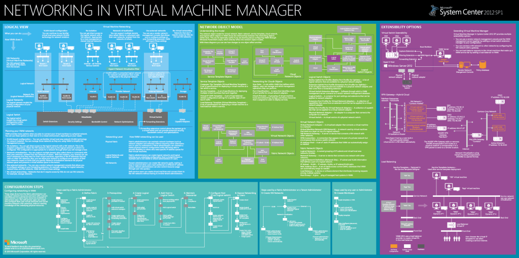 System Center Virtual machine Manager Networking Poster