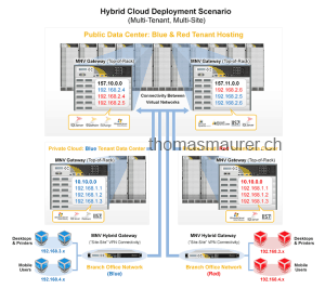 image-hybrid-cloud_DiagramB_s