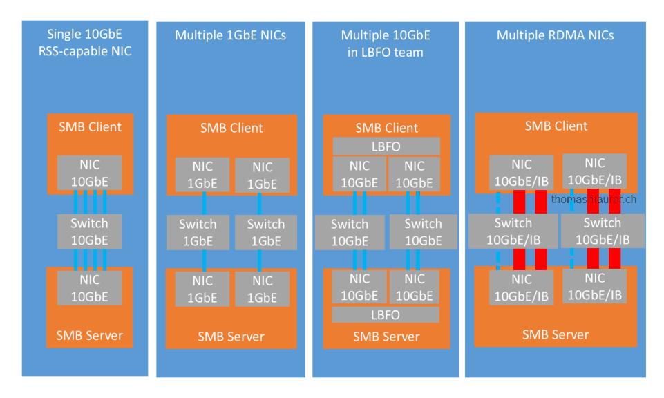 Hyper-V over SMB: SMB Multichannel - Thomas Maurer