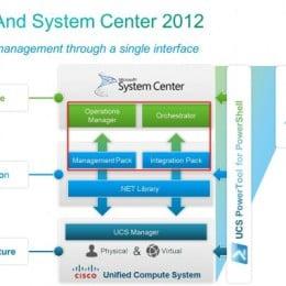 Cisco UCS Microsoft Solutions