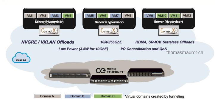 ConnectX-3 Pro NVGRE Offloading RDMA