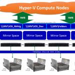Scale Windows Server Storage Spaces