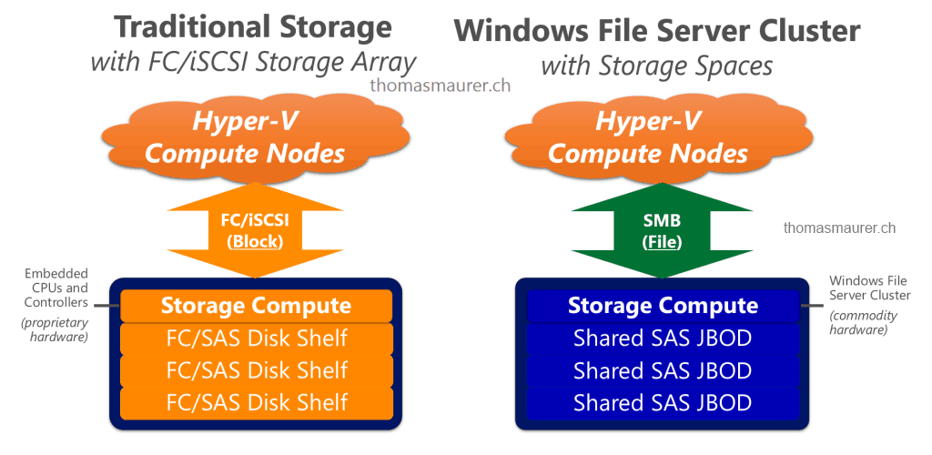 Windows Server Storage Spaces vs Traditional Storage