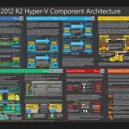 Hyper-V 2012 R2 Poster