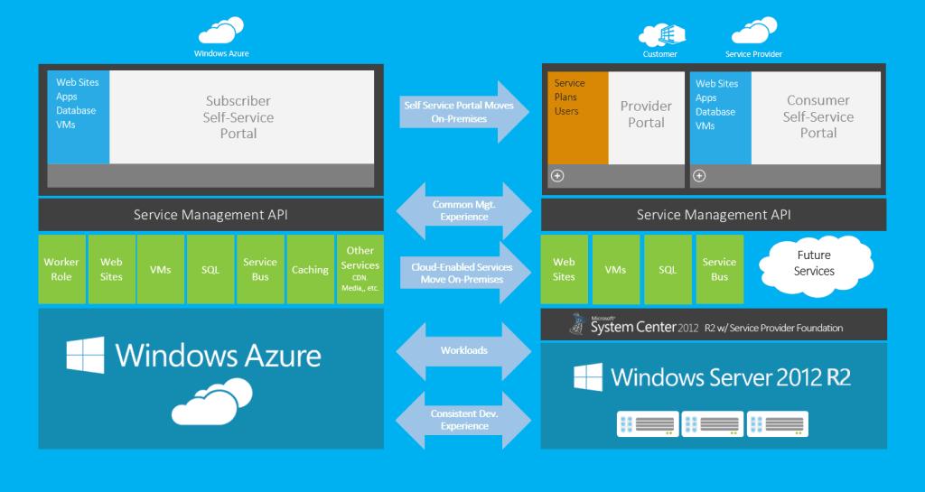 Windows Azure Pack Architecture Thomas Maurer