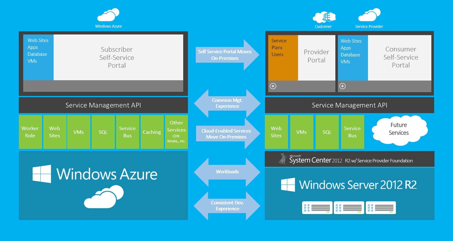 windows azure Microsoft azure certifications lets you understand the concepts of microsoft azure to perform daily tasks effectively it includes topics such as azure cloud platform, azure architecture, infrastructure and cloud computing.