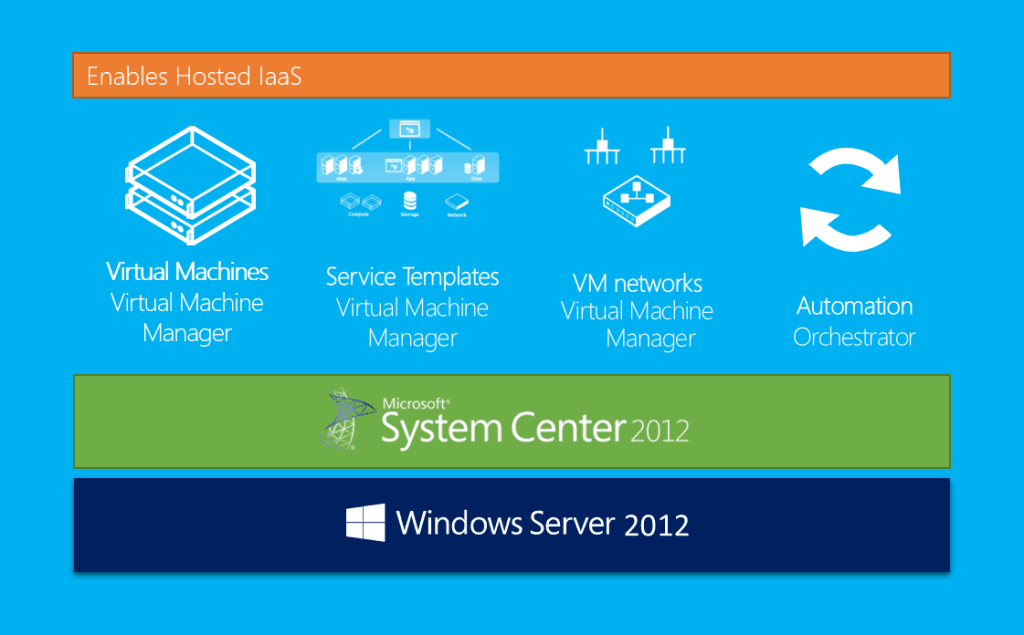 Windows Azure Pack IaaS