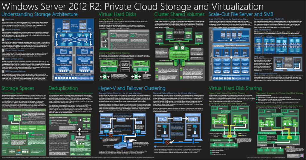 Windows Server 2012 R2 Private Cloud Virtualization And