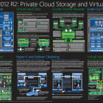 Windows Server 2012 R2 Private CLoud Storage and Virtualization