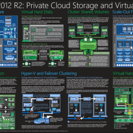Windows Server 2012 R2 Private CLoud Storage and Virtualization