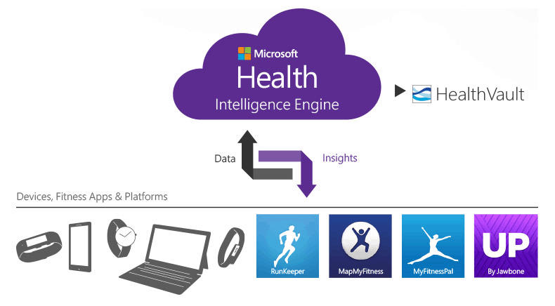 Microsoft Health Cloud