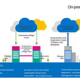 Microsoft Azure Site Recovery Services