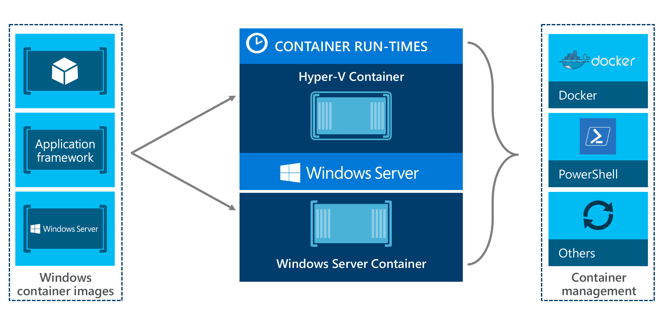Hyper-V Windows Containers