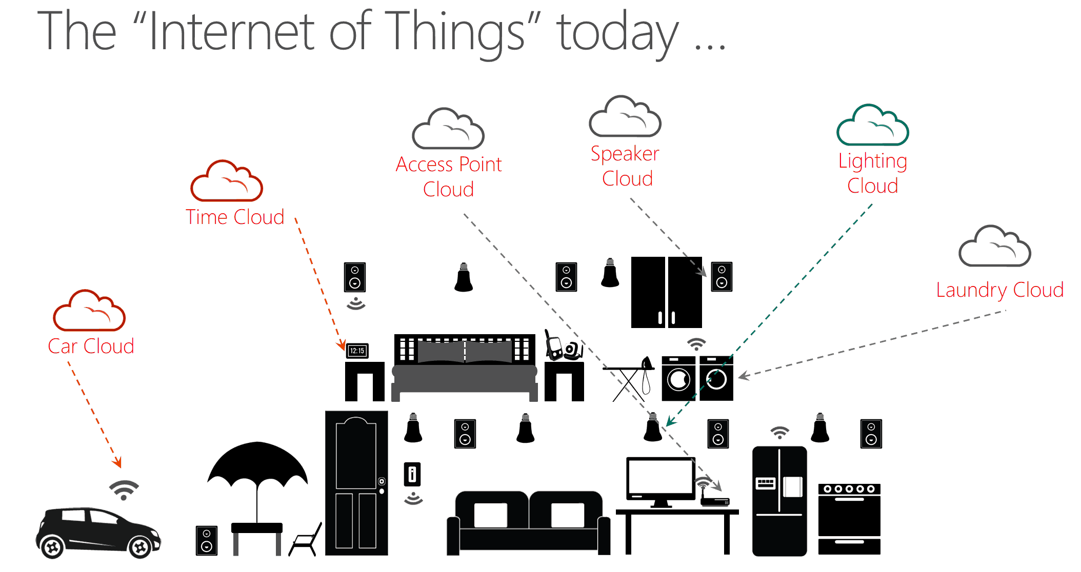 Microsoft and the Internet of Things - Thomas Maurer