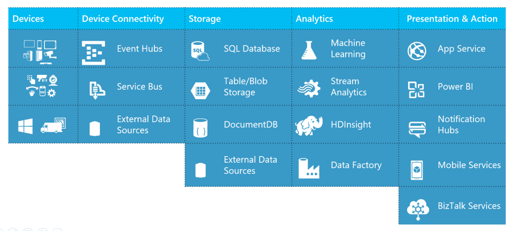 Microsoft Azure IoT Services