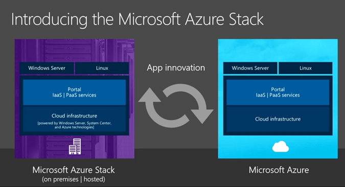 Hardware Requirements For Microsoft Azure Stack Technical Preview  Poc
