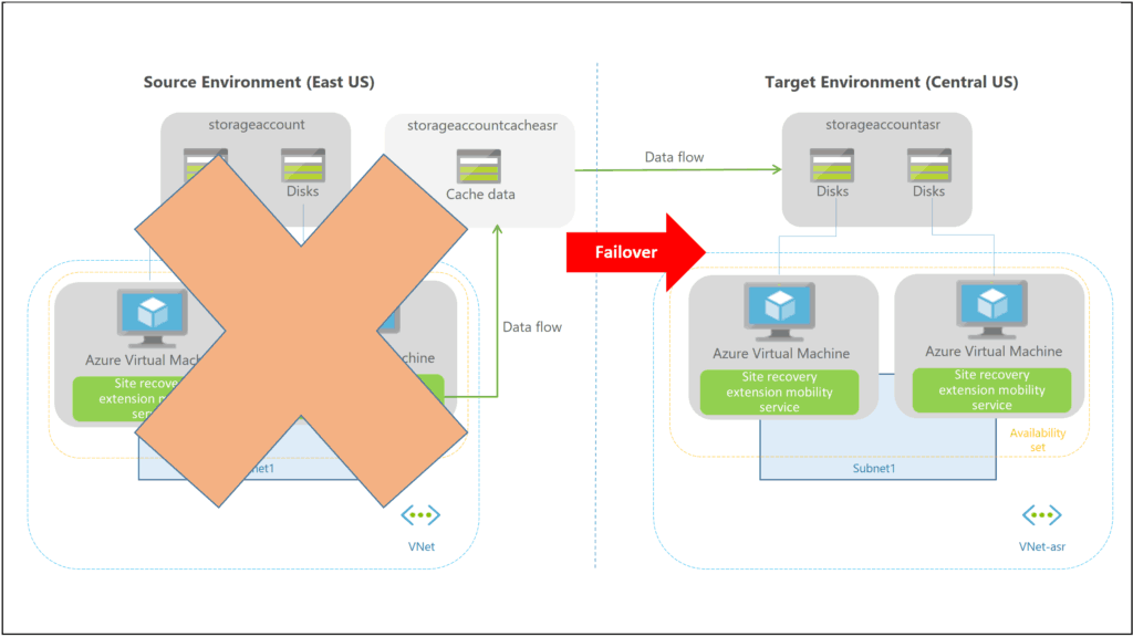 Azure ASR Failover