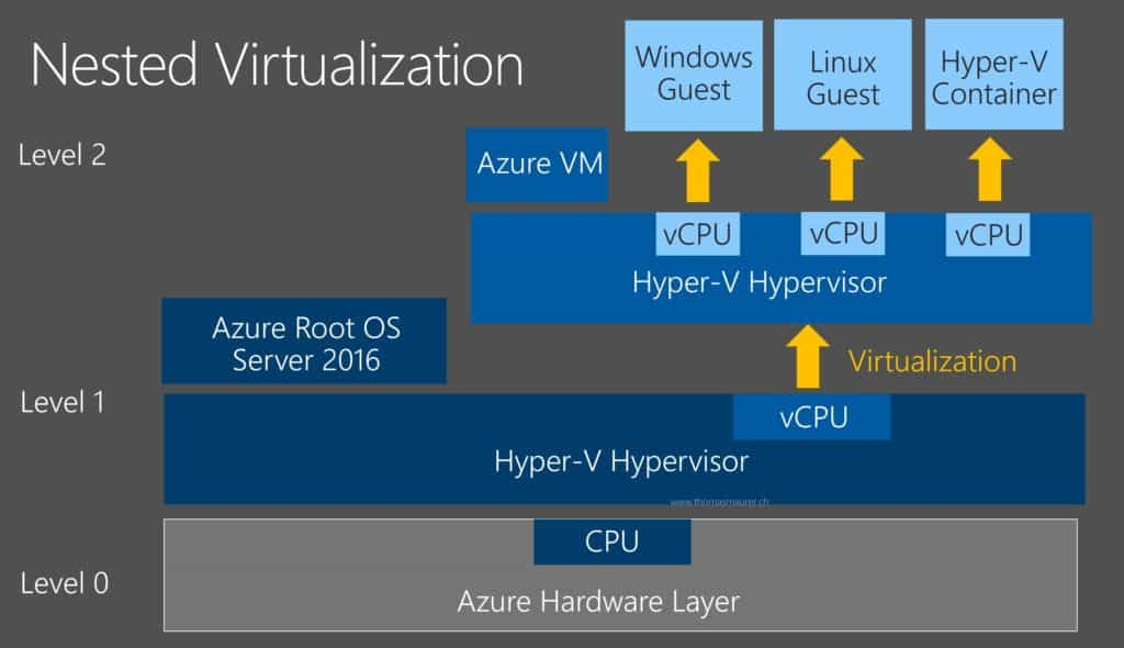 Azure Nested Virtualization and Hyper-V Containers
