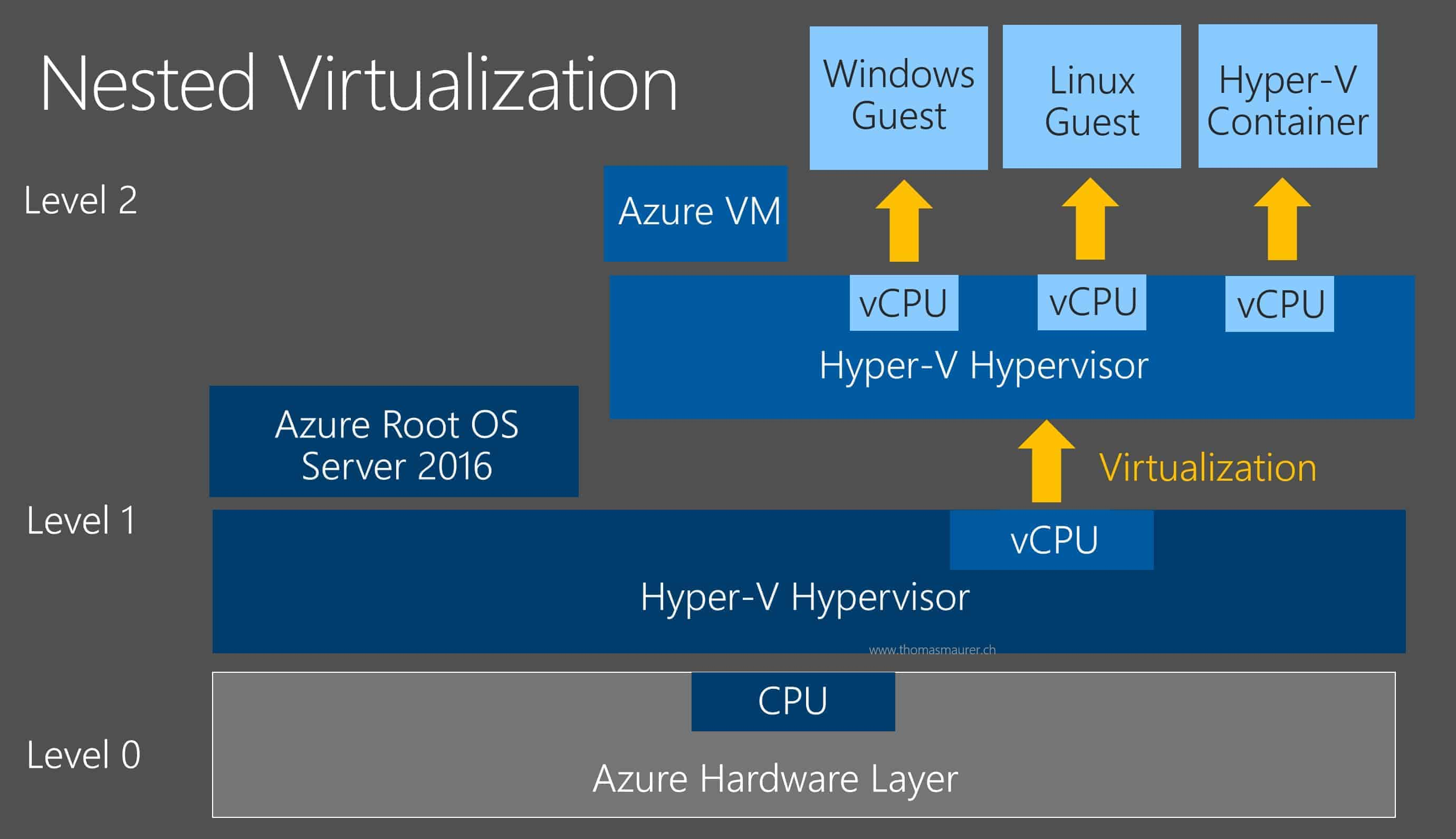 hyper v container and nested virtualization in microsoft azure