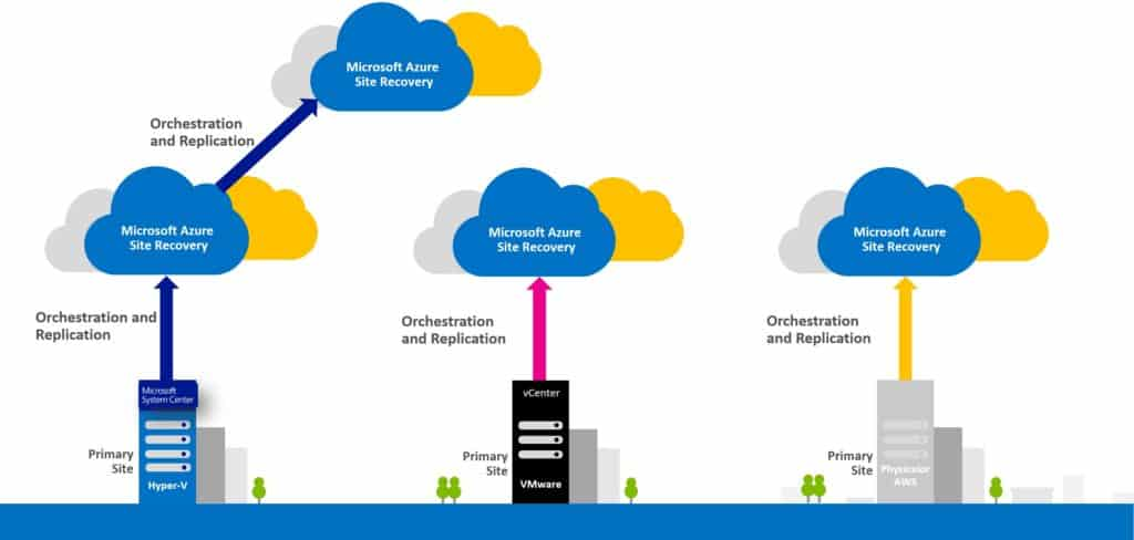 Azure Site Recovery Overview