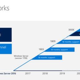 Windows Server Semi-annual Channel Overview