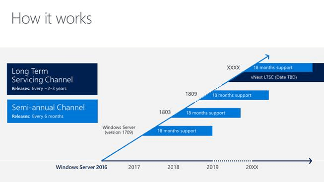 Windows Server Semi-annual Channel Overview