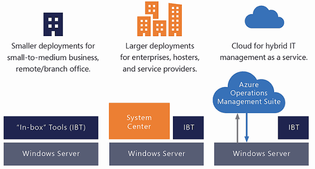 Windows Admin Center Deployment Overview