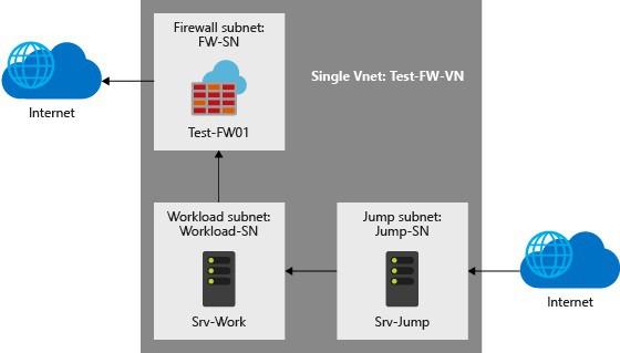 Azure Firewall Sandbox Setup