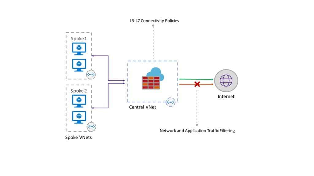 Azure Firewall Spoke and Hub Network