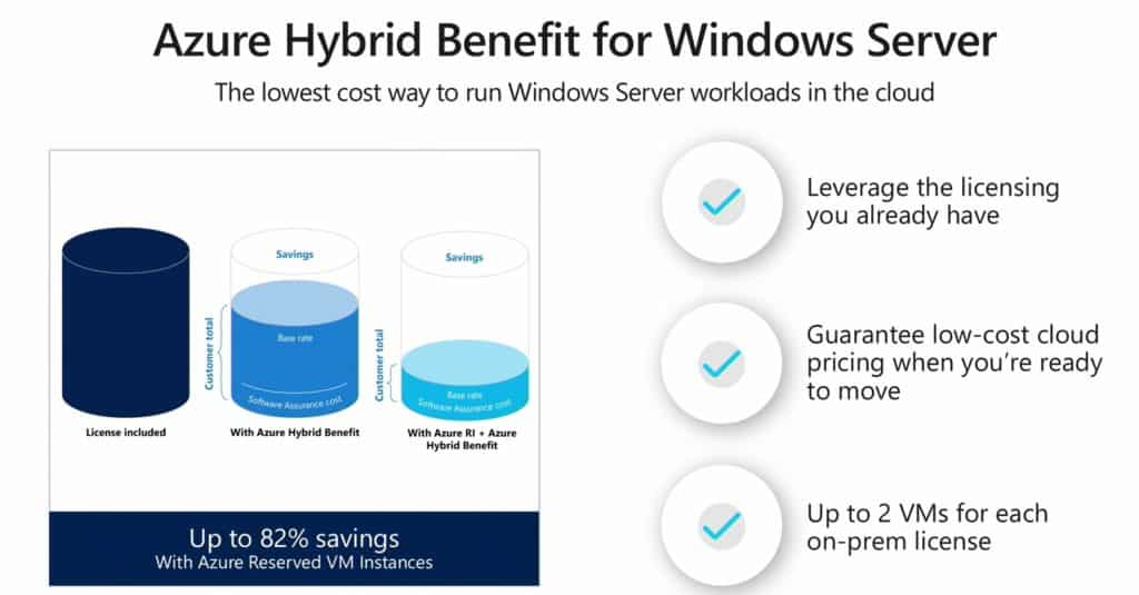 Azure Hybrid Benefit for Windows Server Reserved Instances