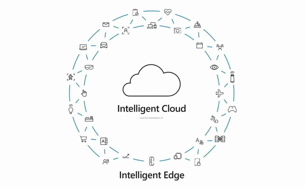 Intelligent Cloud and Intelligent Edge