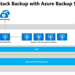 Azure Stack Backup with Azure Backup Server