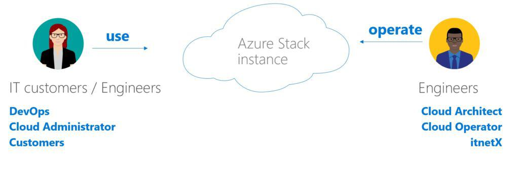 Azure Stack Operations