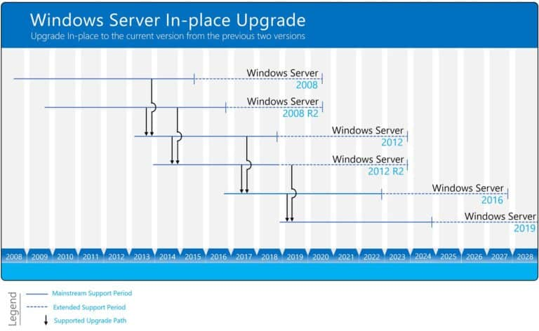 Windows Server In-place Upgrade Matrix