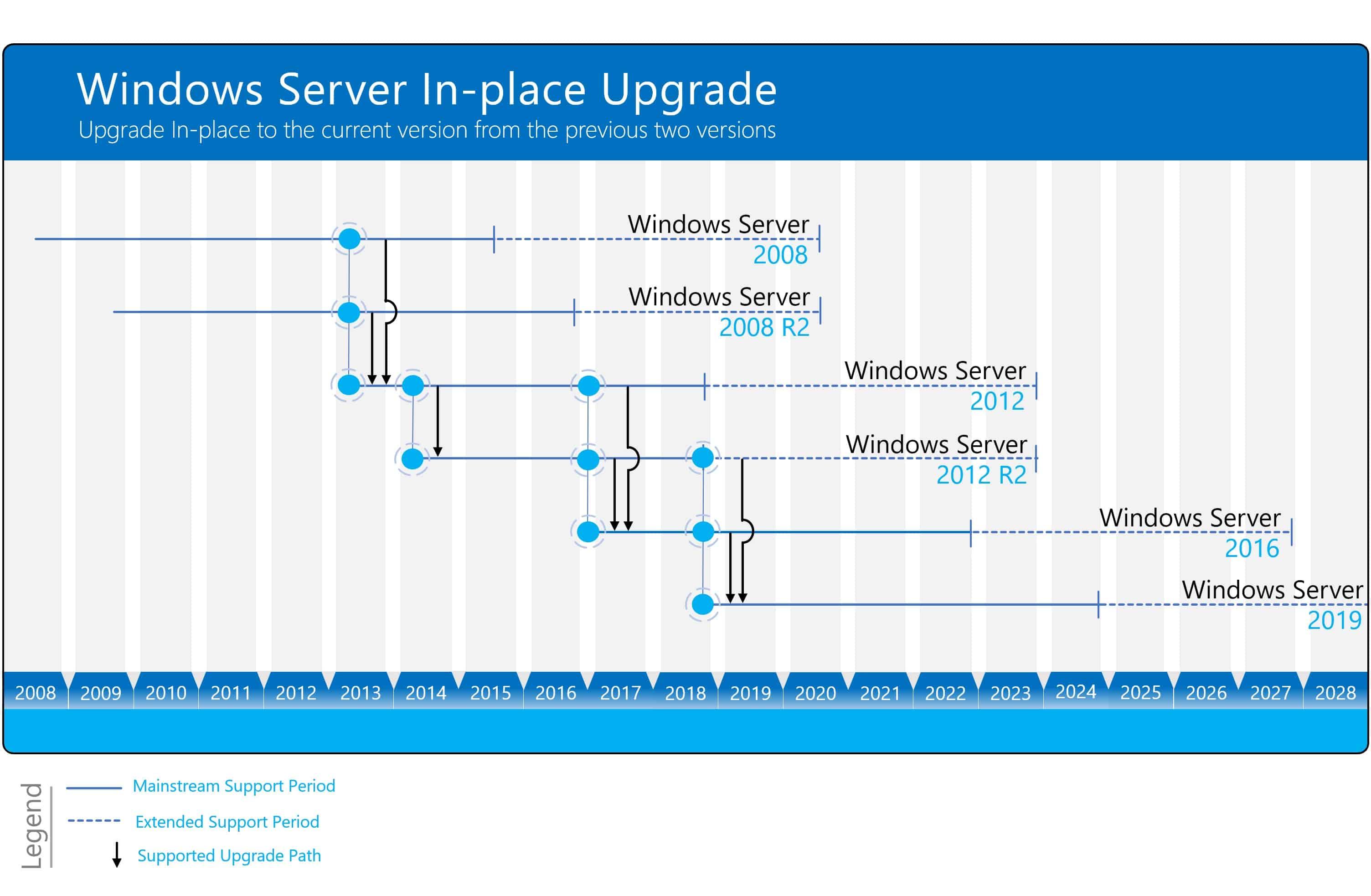Windows Server 2019 In-place Upgrade - Thomas Maurer