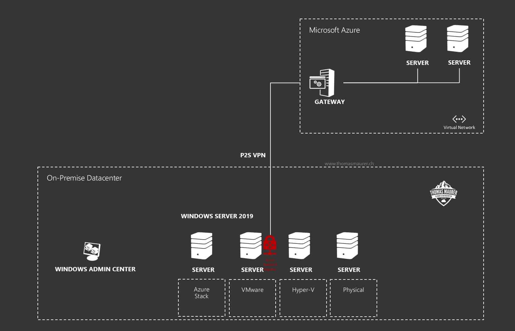 Windows Server 2019 Azure Network Adapter