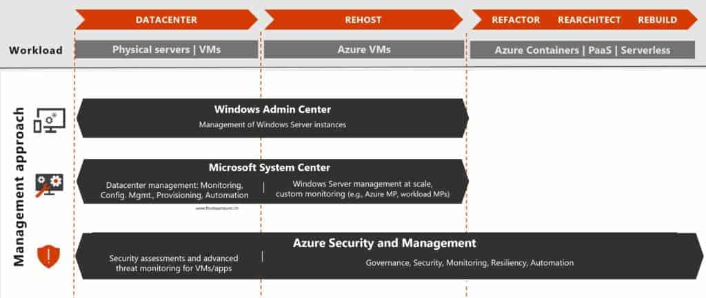 Microsoft Cloud and Datacenter Management Overview