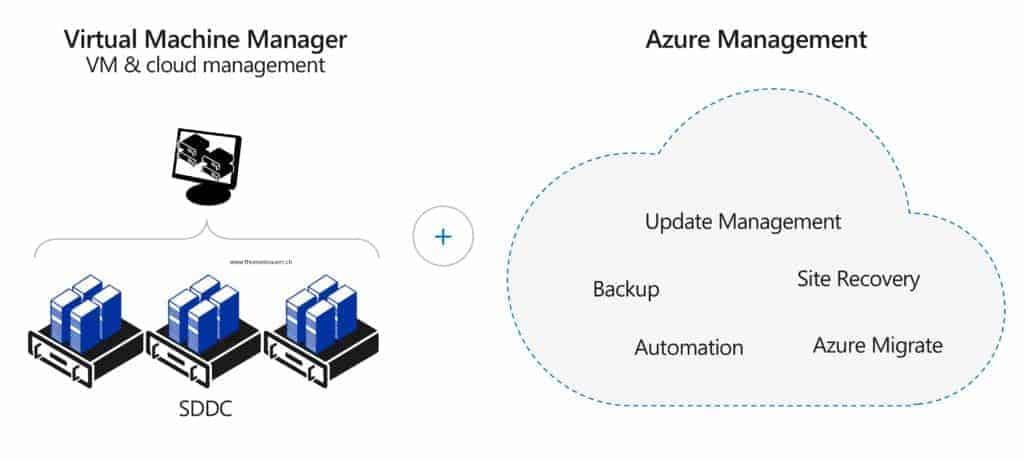 System Center Hybrid Cloud Management - VMM and Azure Management