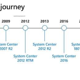 System Center Journey
