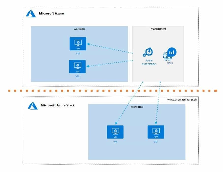 Azure Update and Configuration Managemen Schemat